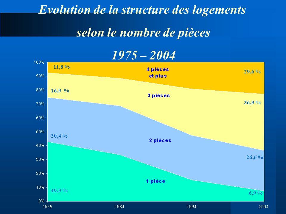Evolution de la structure des logements selon le nombre de pièces