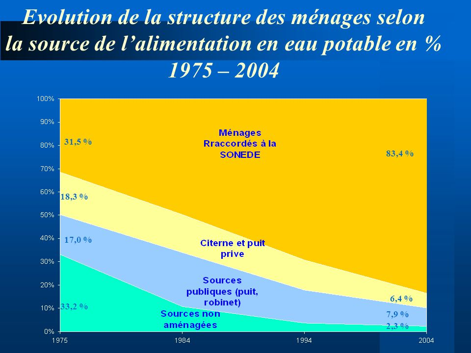 Evolution de la structure des ménages selon la source de l'alimentation en eau potable en % 1975 – 2004
