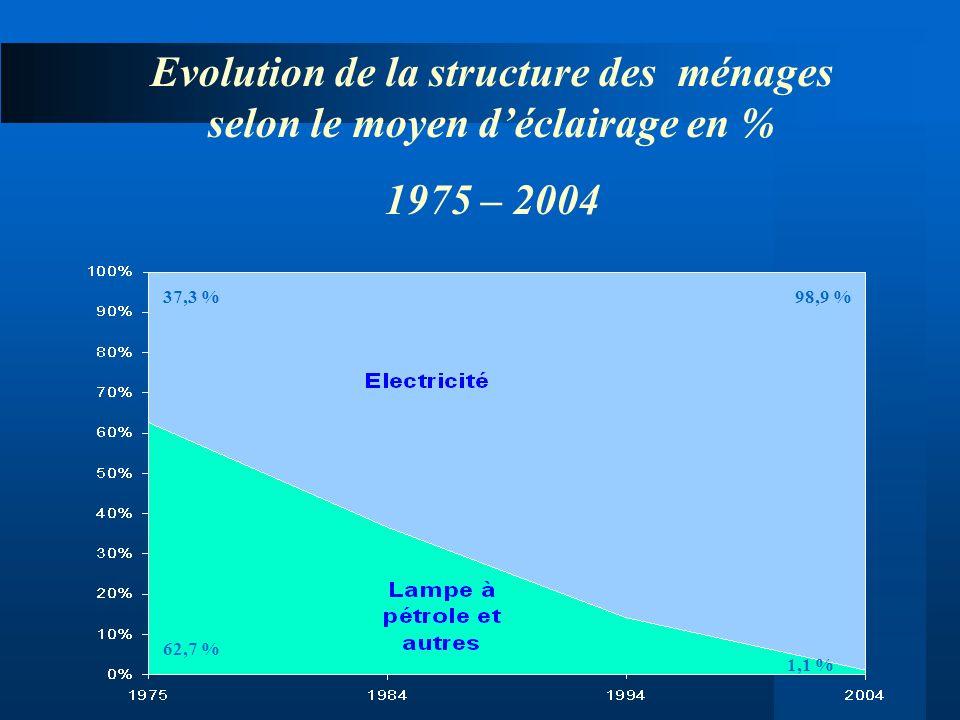 Evolution de la structure des ménages selon le moyen d'éclairage en %