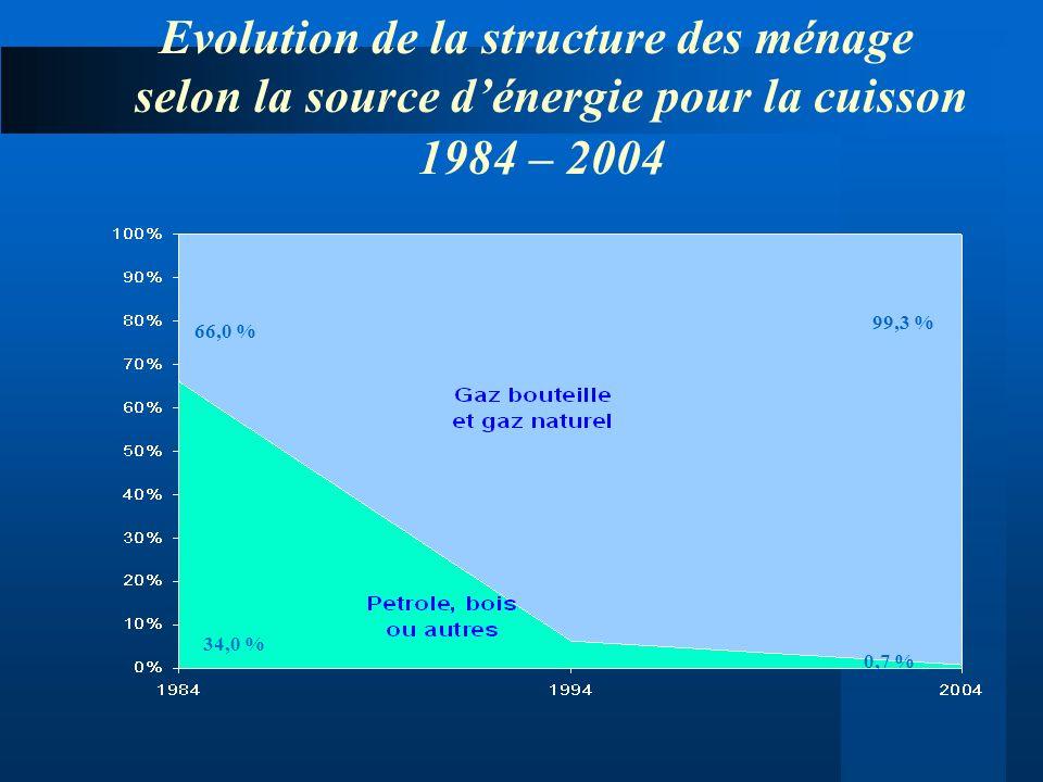 Evolution de la structure des ménage selon la source d'énergie pour la cuisson 1984 – 2004