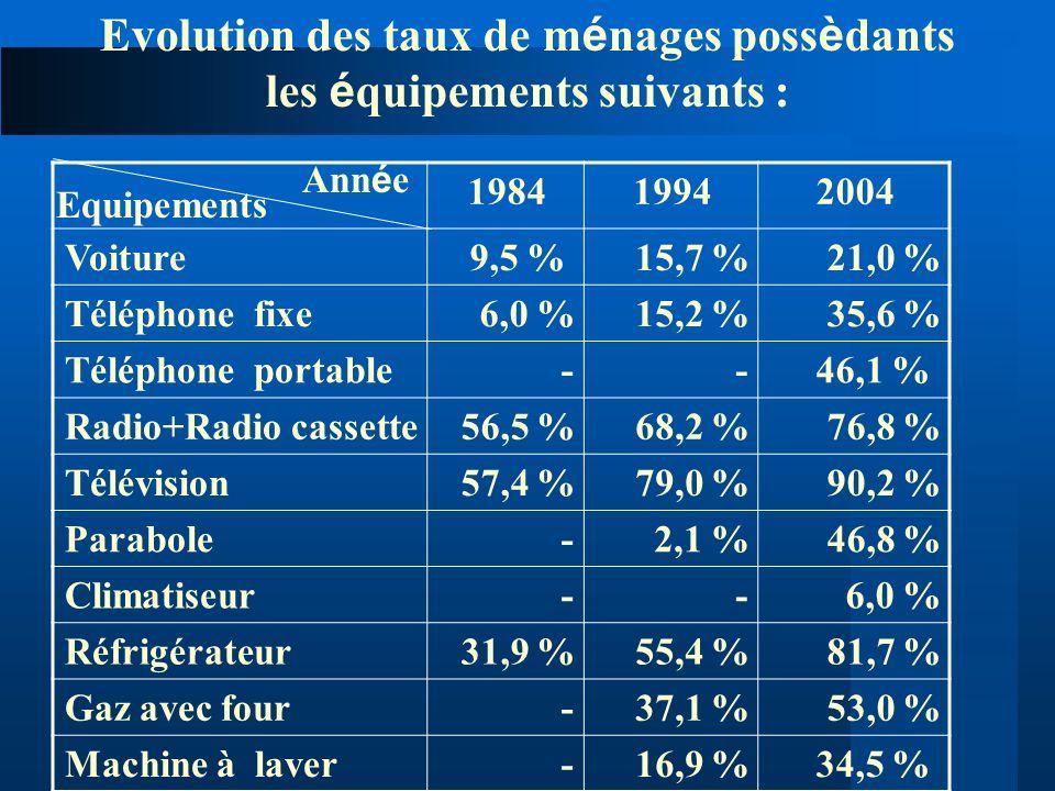 Evolution des taux de ménages possèdants les équipements suivants :