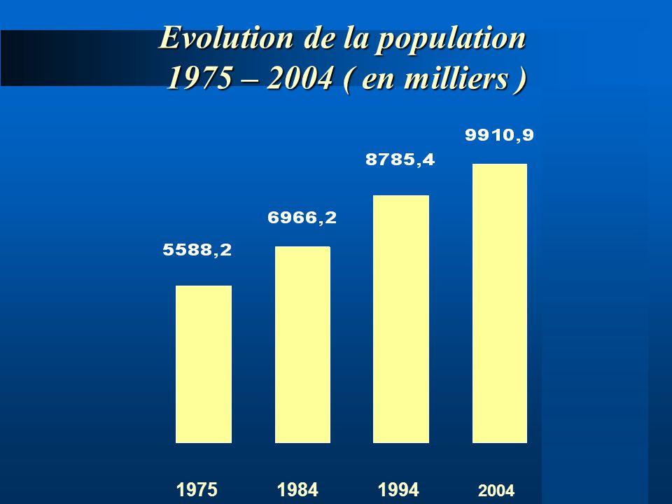 Evolution de la population 1975 – 2004 ( en milliers )