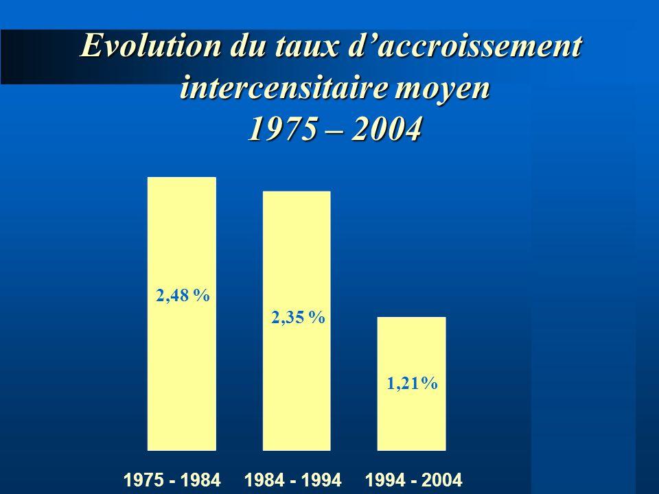 Evolution du taux d'accroissement intercensitaire moyen 1975 – 2004