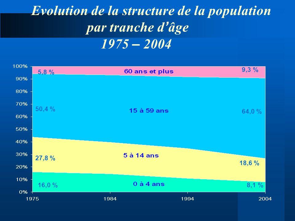 Evolution de la structure de la population par tranche d'âge 1975 – 2004