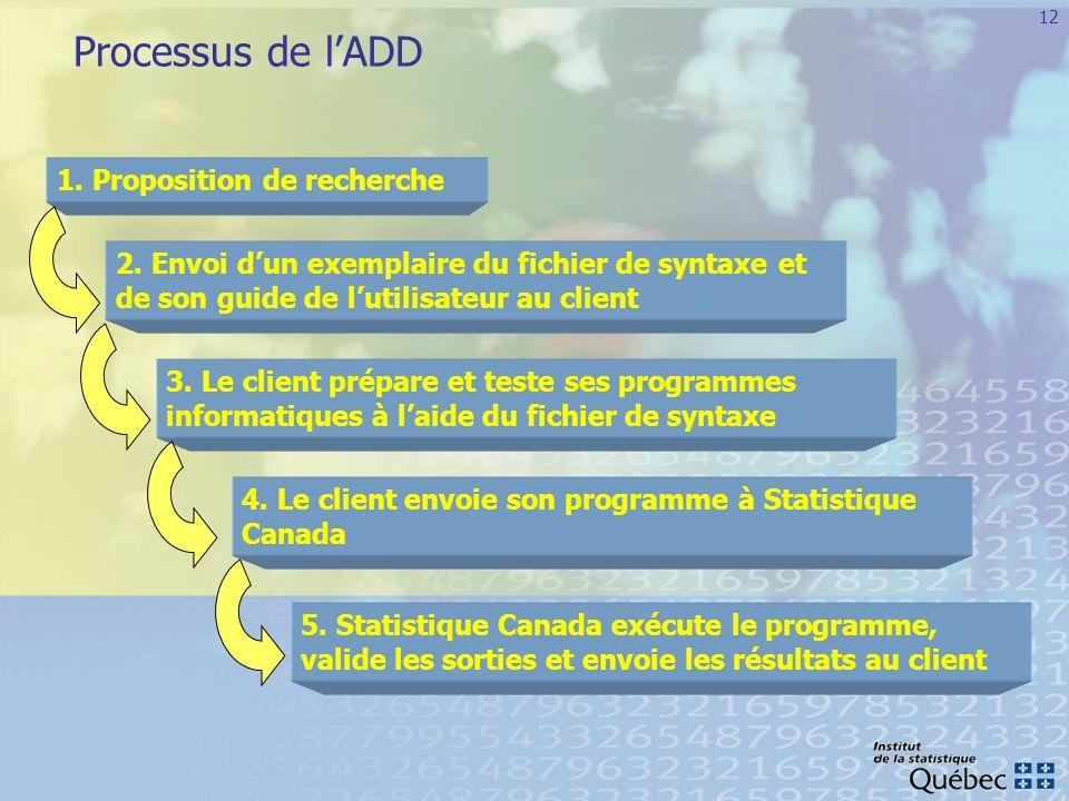 Processus de l'ADD 1. Proposition de recherche