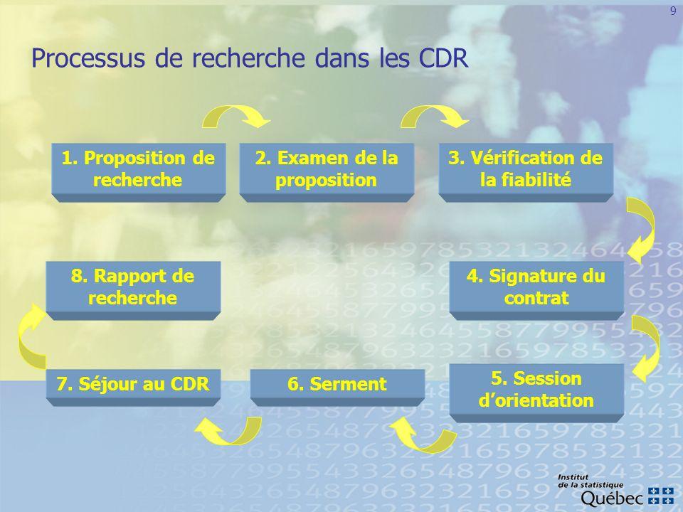Processus de recherche dans les CDR
