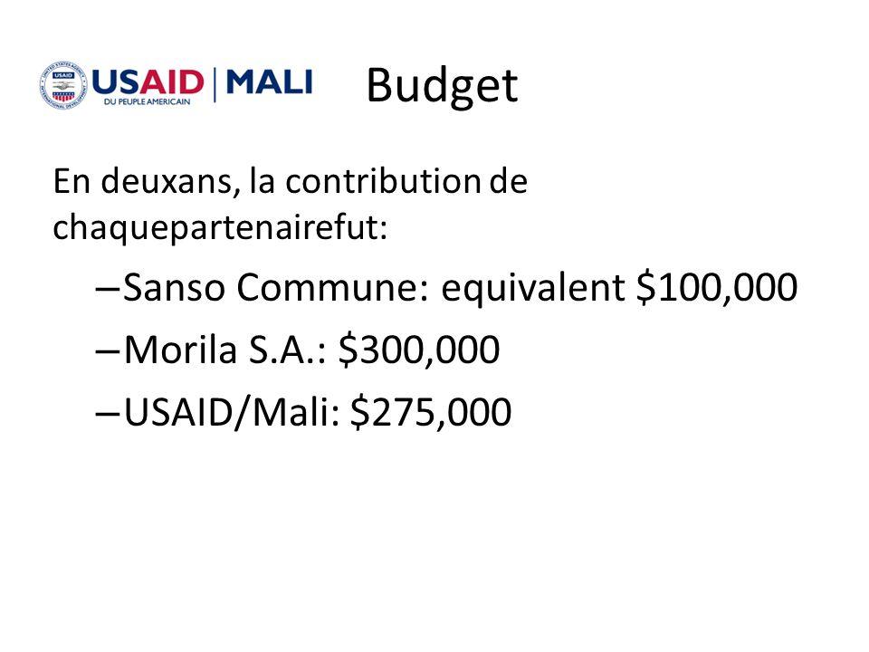 Budget Sanso Commune: equivalent $100,000 Morila S.A.: $300,000