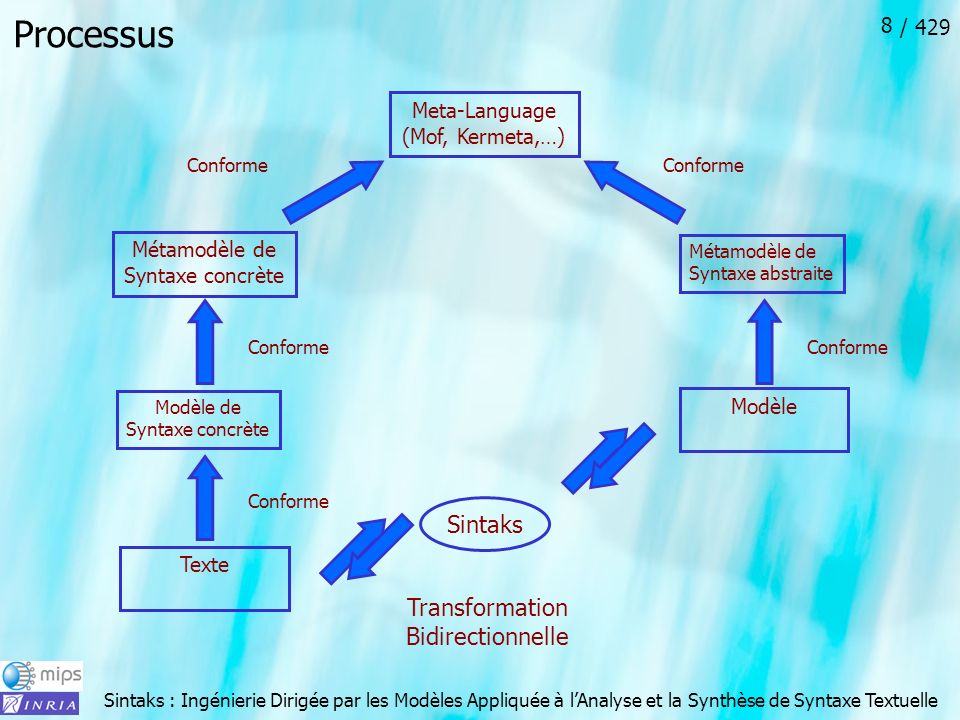 Processus Sintaks Transformation Bidirectionnelle Meta-Language