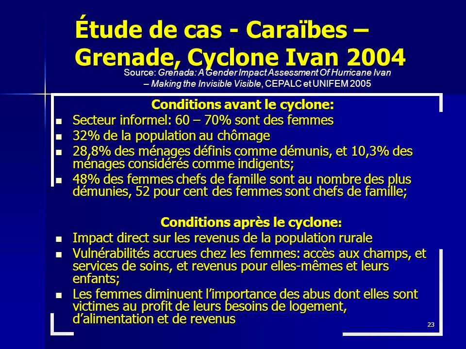 Étude de cas - Caraïbes – Grenade, Cyclone Ivan 2004