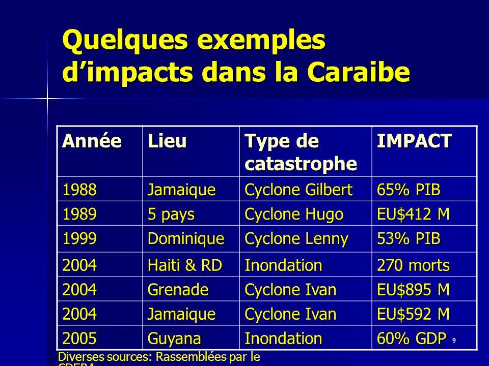 Quelques exemples d'impacts dans la Caraibe