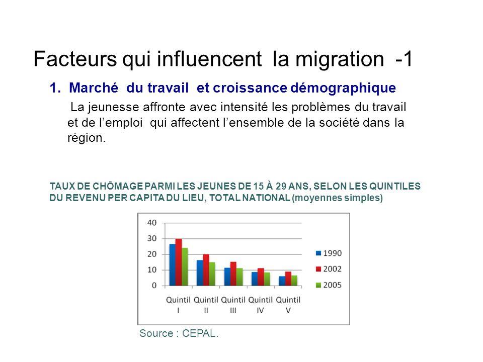 Facteurs qui influencent la migration -1