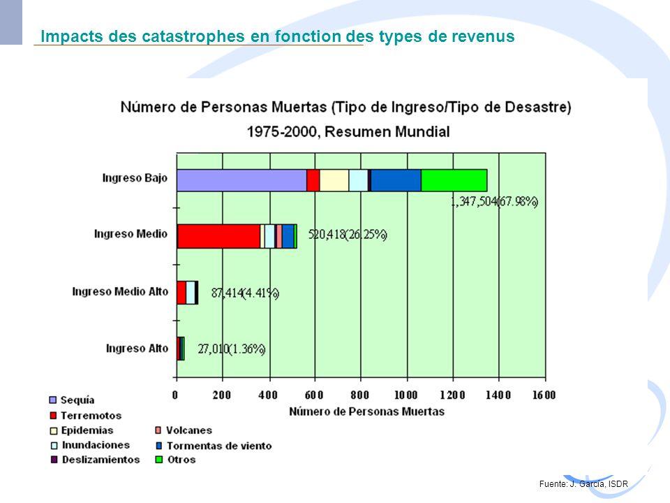Impacts des catastrophes en fonction des types de revenus