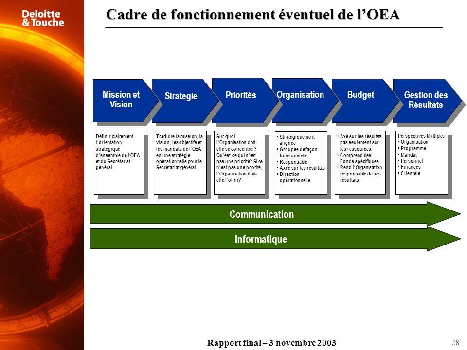 Cadre de fonctionnement éventuel de l'OEA