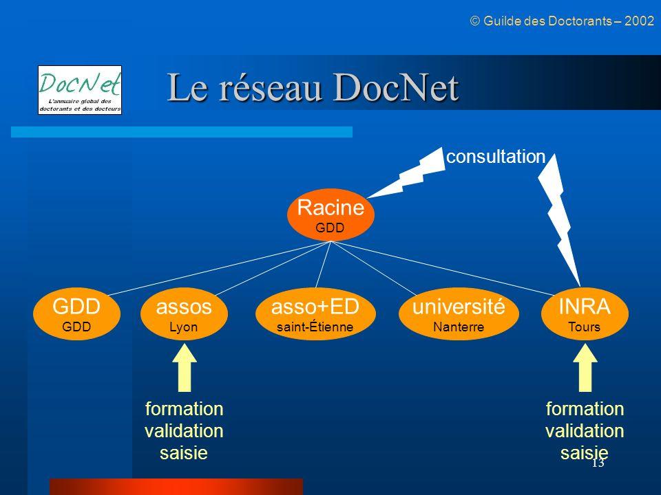 Le réseau DocNet Racine université GDD assos asso+ED INRA consultation