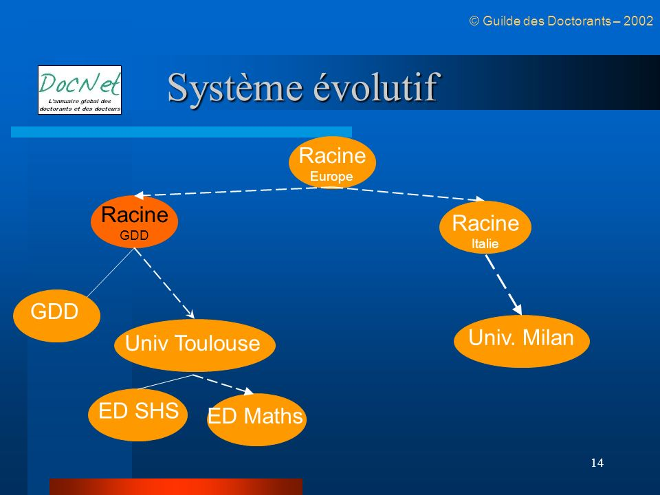 Système évolutif Racine Racine Racine GDD Univ. Milan Univ Toulouse