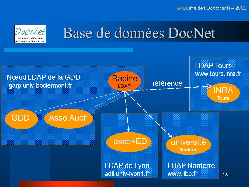 Base de données DocNet Racine INRA GDD Asso Auch asso+ED université