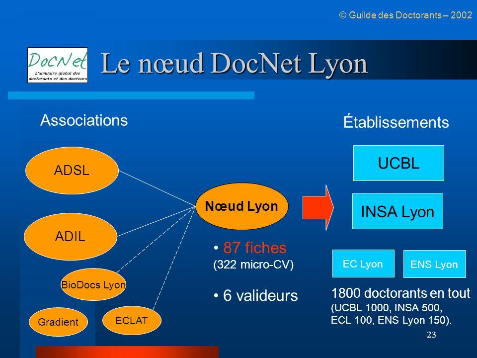 Le nœud DocNet Lyon Associations Établissements UCBL INSA Lyon