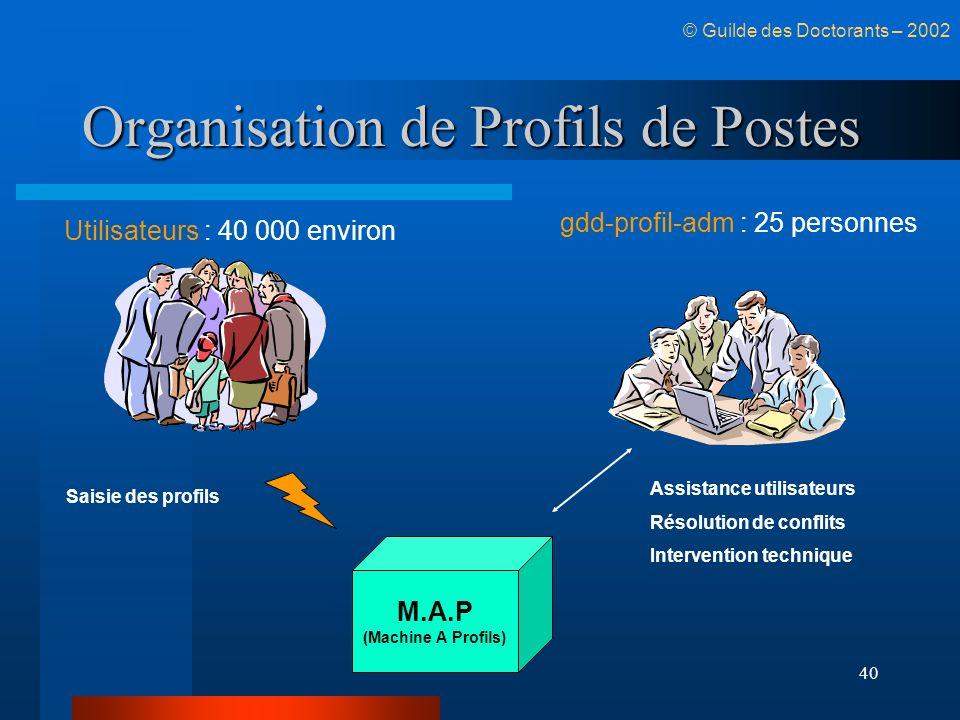 Organisation de Profils de Postes