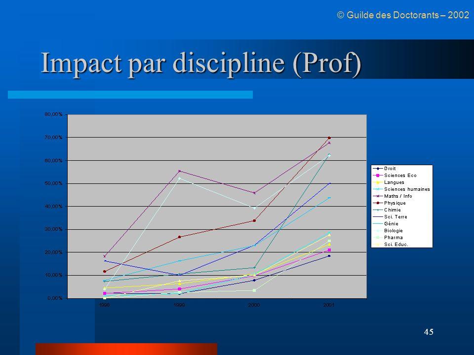 Impact par discipline (Prof)