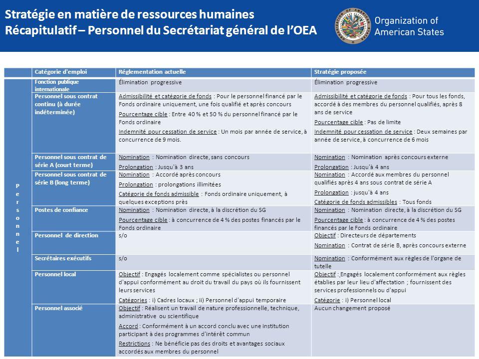 Stratégie en matière de ressources humaines Récapitulatif – Personnel du Secrétariat général de l'OEA