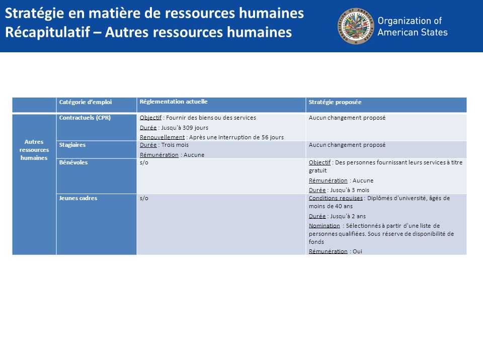 Stratégie en matière de ressources humaines Récapitulatif – Autres ressources humaines
