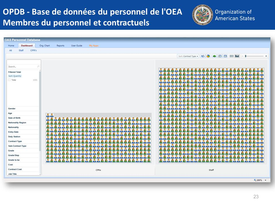 OPDB - Base de données du personnel de l OEA