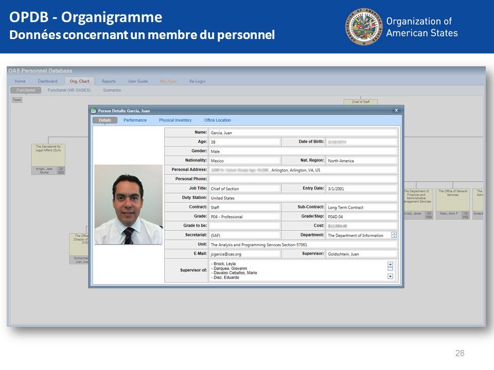 OPDB - Organigramme Données concernant un membre du personnel 28