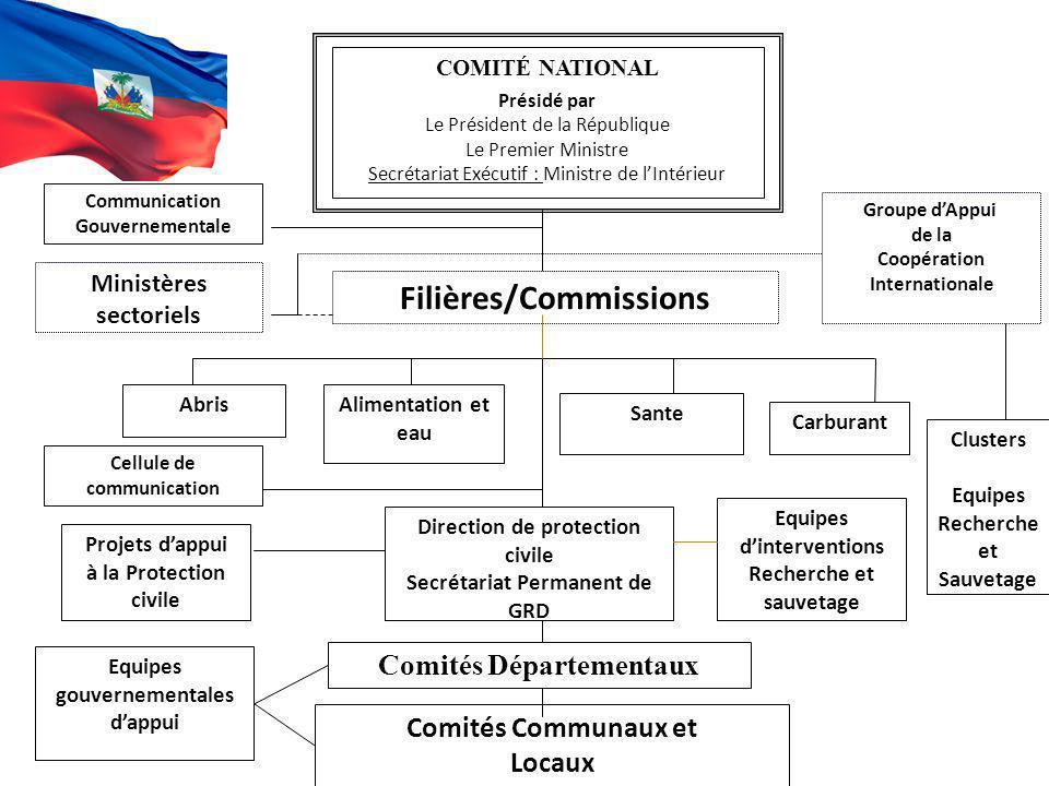 Coopération Internationale Filières/Commissions