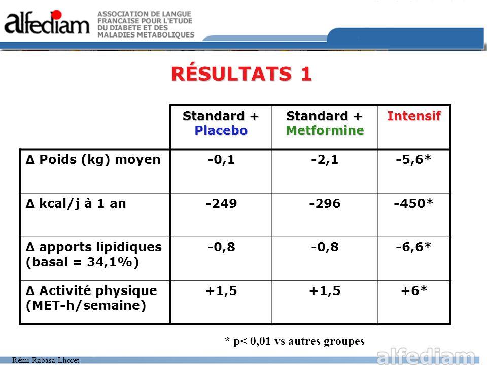 RÉSULTATS 1 Standard + Placebo Standard + Metformine Intensif