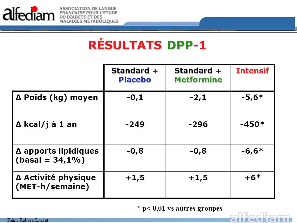 RÉSULTATS DPP-1 Standard + Placebo Standard + Metformine Intensif