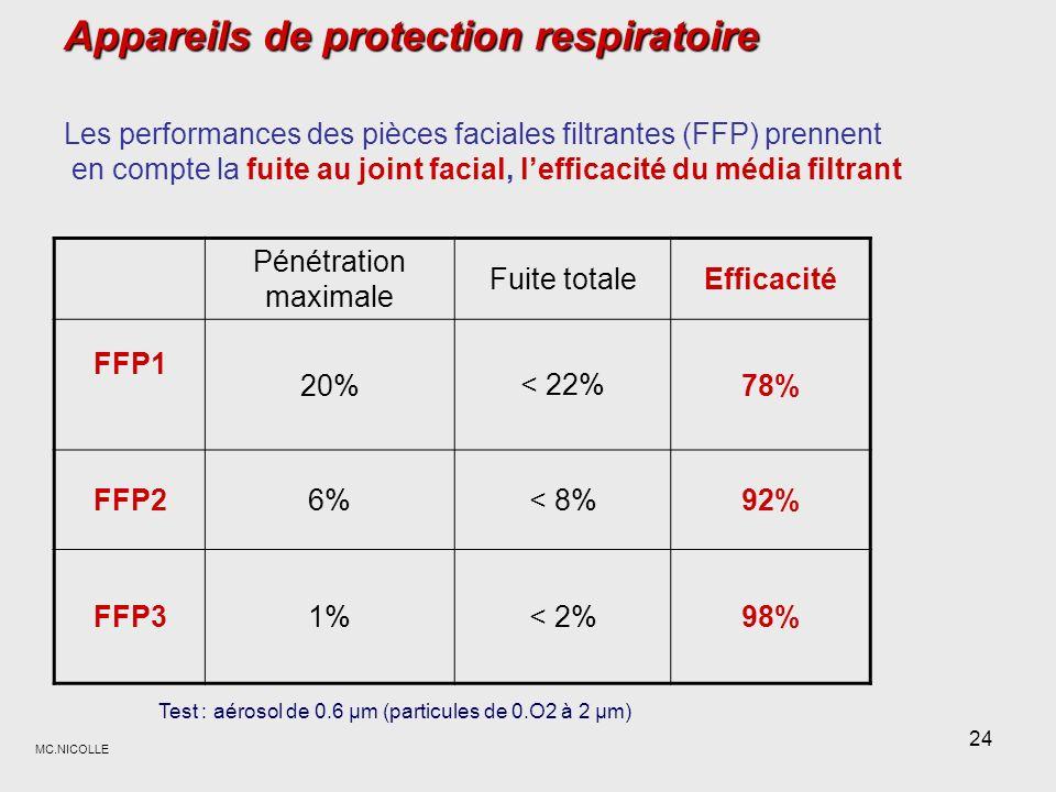 Appareils de protection respiratoire Les performances des pièces faciales filtrantes (FFP) prennent en compte la fuite au joint facial, l'efficacité du média filtrant