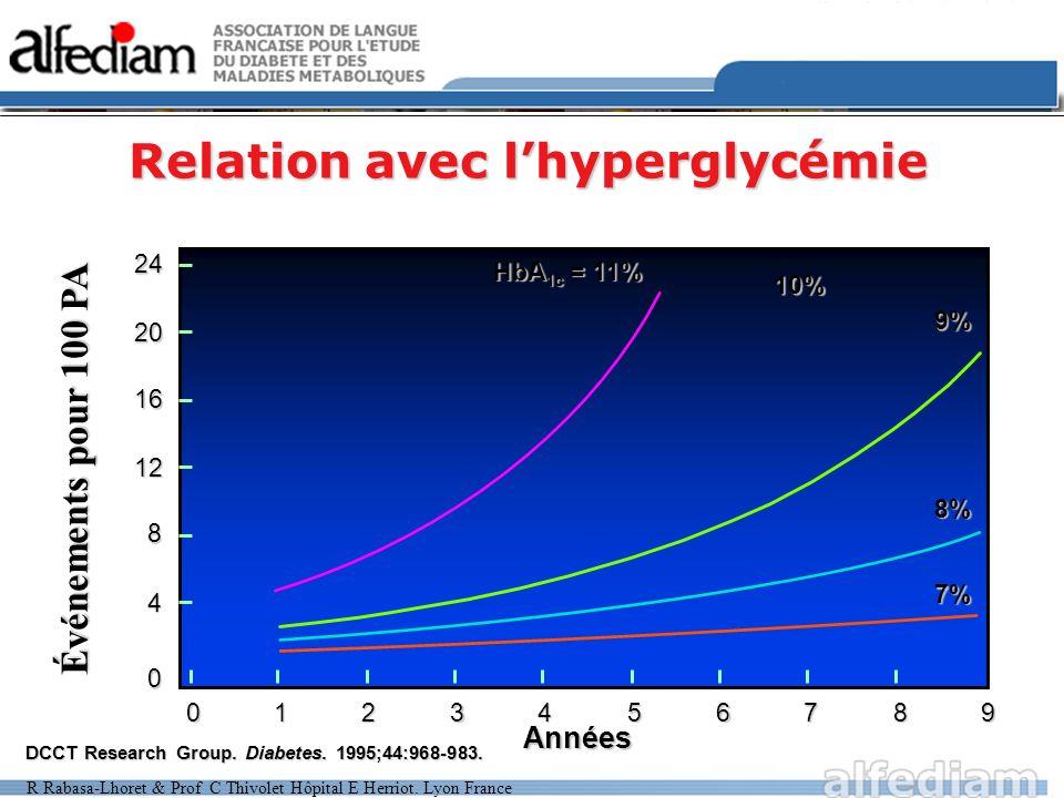 Relation avec l'hyperglycémie