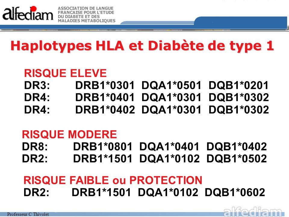 Haplotypes HLA et Diabète de type 1