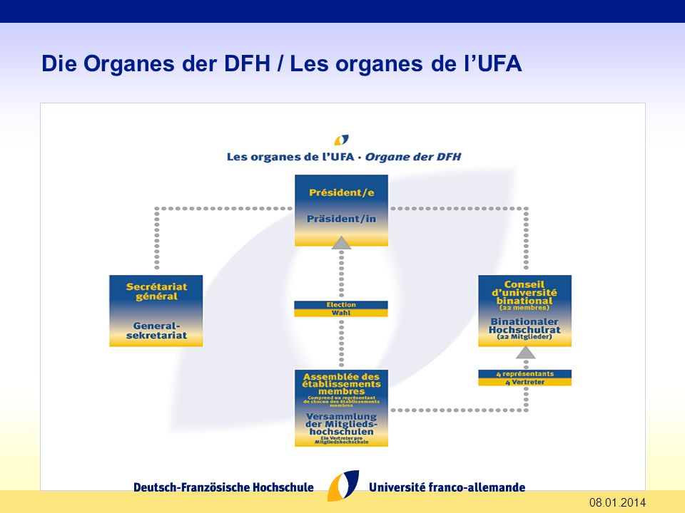 Die Organes der DFH / Les organes de l'UFA
