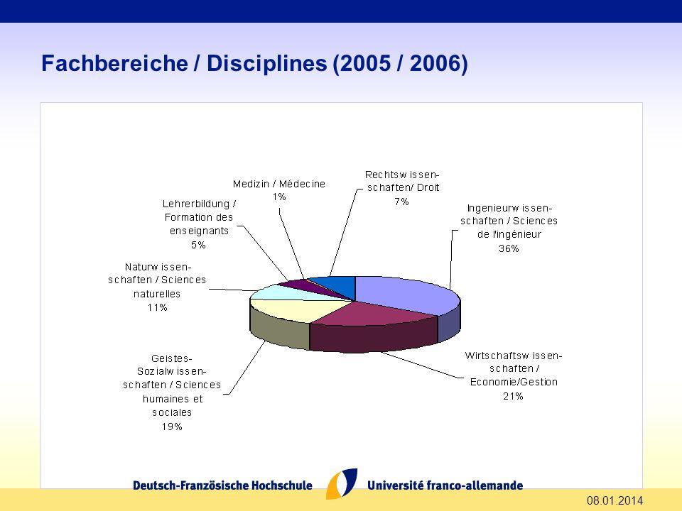 Fachbereiche / Disciplines (2005 / 2006)