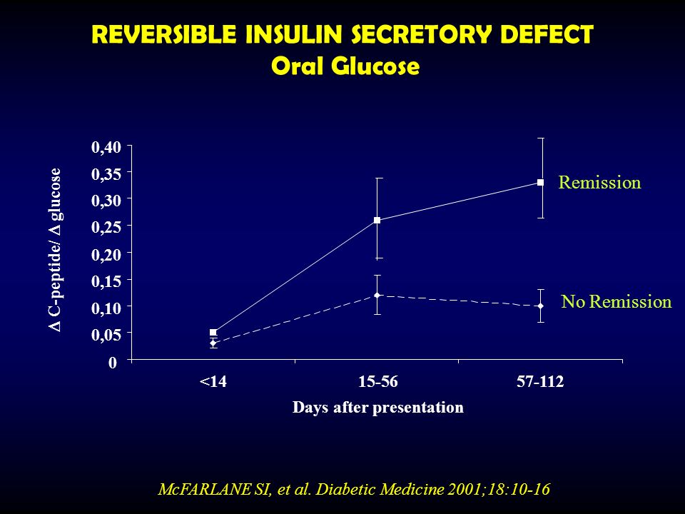 REVERSIBLE INSULIN SECRETORY DEFECT Oral Glucose
