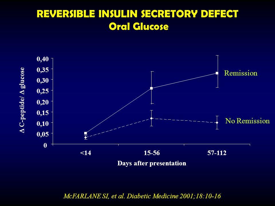 REVERSIBLE INSULIN SECRETORY DEFECT Oral Glucose