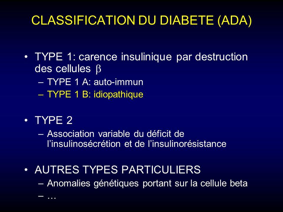 CLASSIFICATION DU DIABETE (ADA)