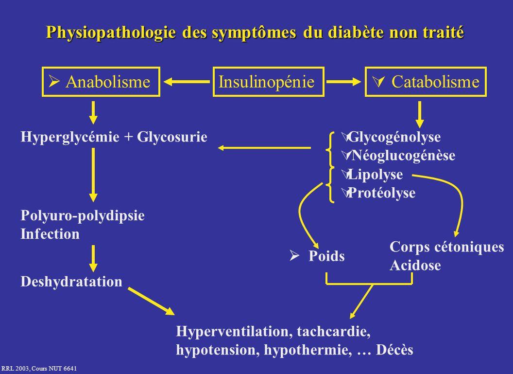 Physiopathologie des symptômes du diabète non traité