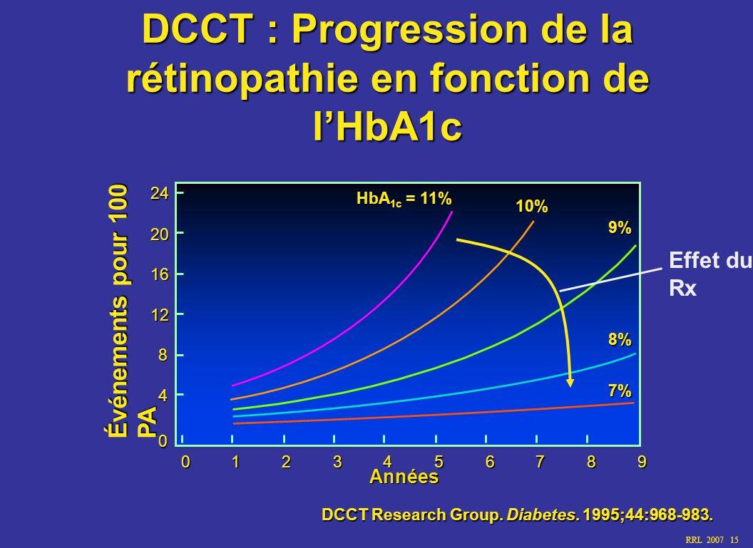 DCCT : Progression de la rétinopathie en fonction de l'HbA1c