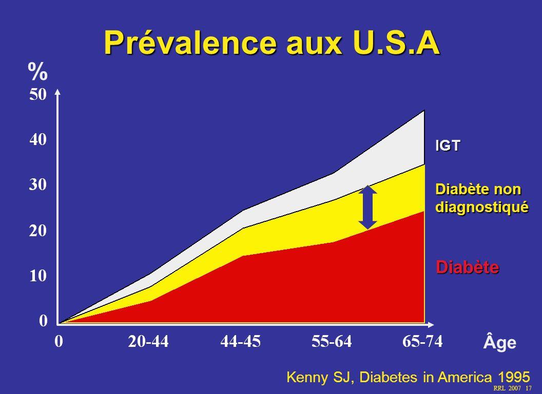 Prévalence aux U.S.A % Diabète Âge IGT Diabète non diagnostiqué