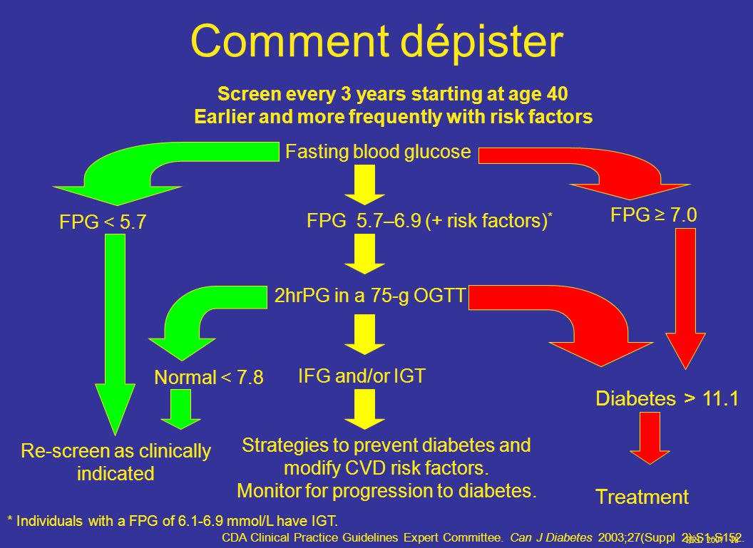 Comment dépister Diabetes > 11.1 Treatment