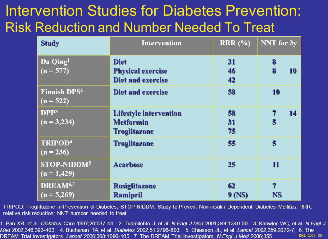 Intervention Studies for Diabetes Prevention: Risk Reduction and Number Needed To Treat