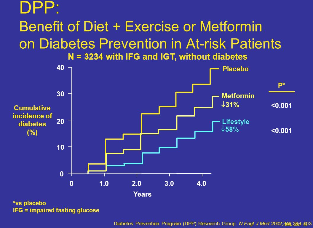 DPP: Benefit of Diet + Exercise or Metformin on Diabetes Prevention in At-risk Patients