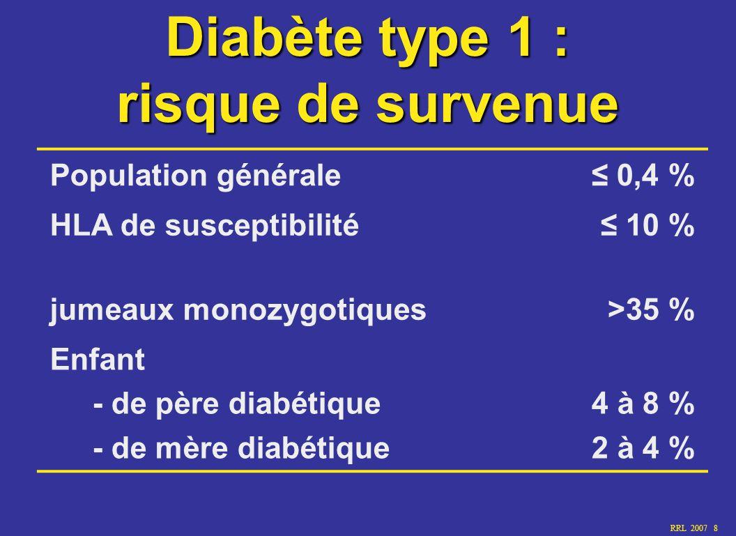 Diabète type 1 : risque de survenue