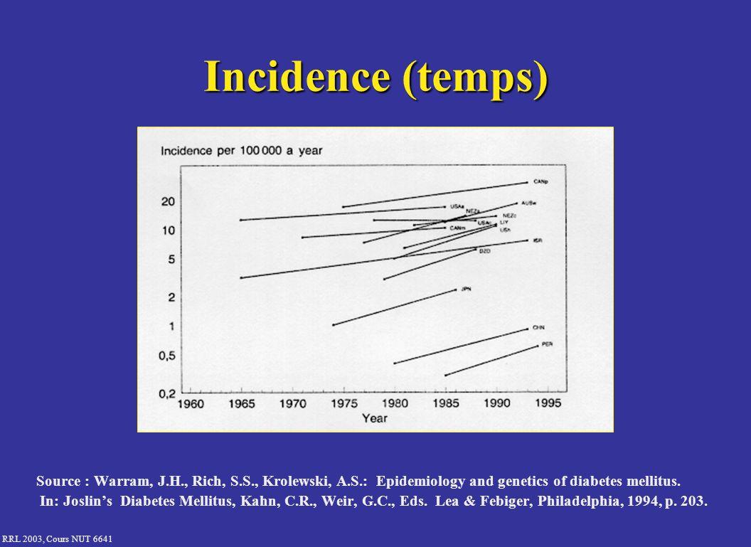 Incidence (temps) Source : Warram, J.H., Rich, S.S., Krolewski, A.S.: Epidemiology and genetics of diabetes mellitus.
