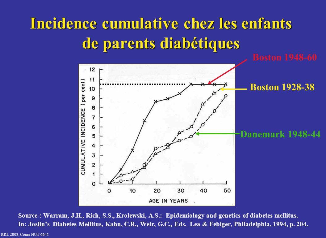 Incidence cumulative chez les enfants de parents diabétiques