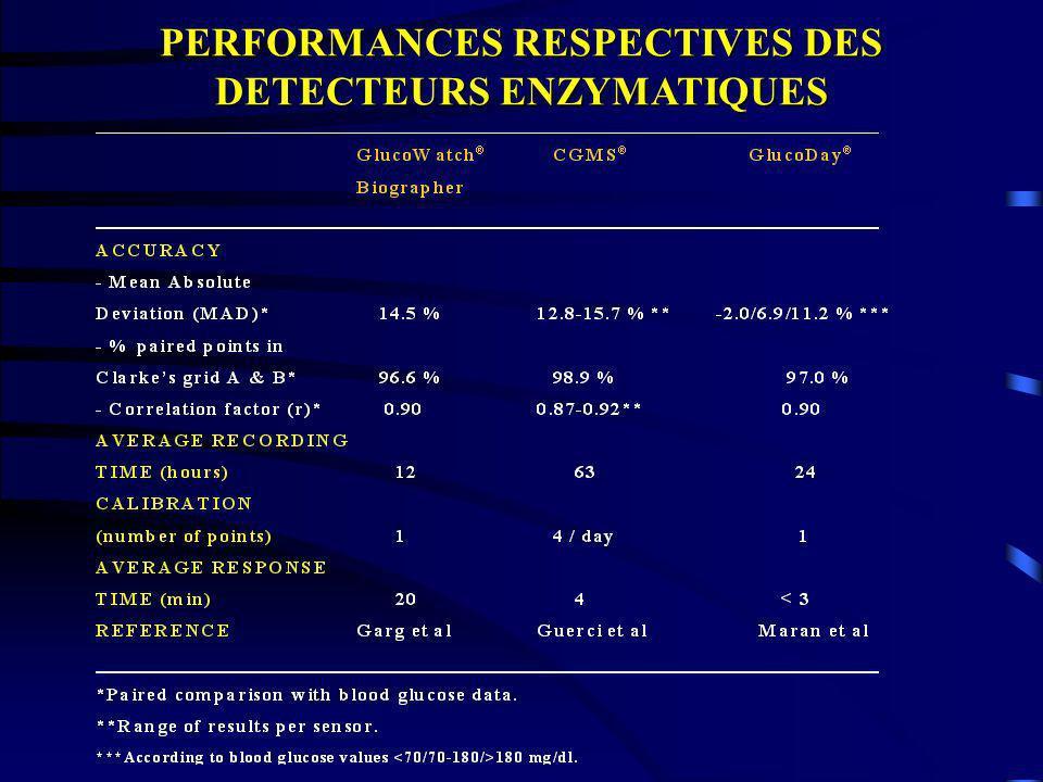 PERFORMANCES RESPECTIVES DES DETECTEURS ENZYMATIQUES