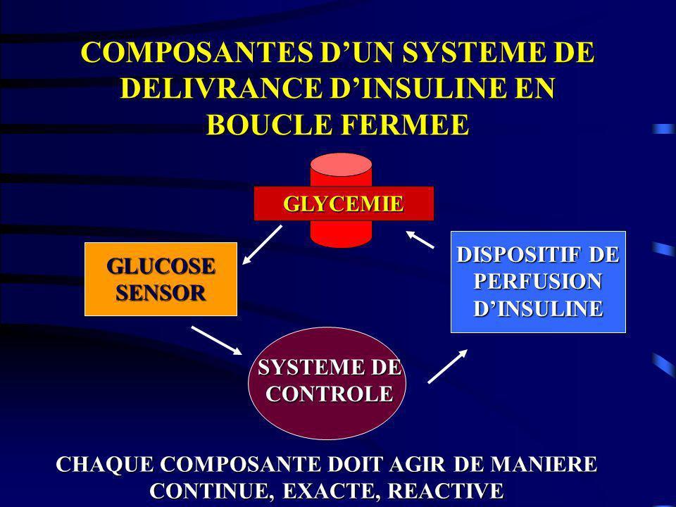 COMPOSANTES D'UN SYSTEME DE DELIVRANCE D'INSULINE EN BOUCLE FERMEE