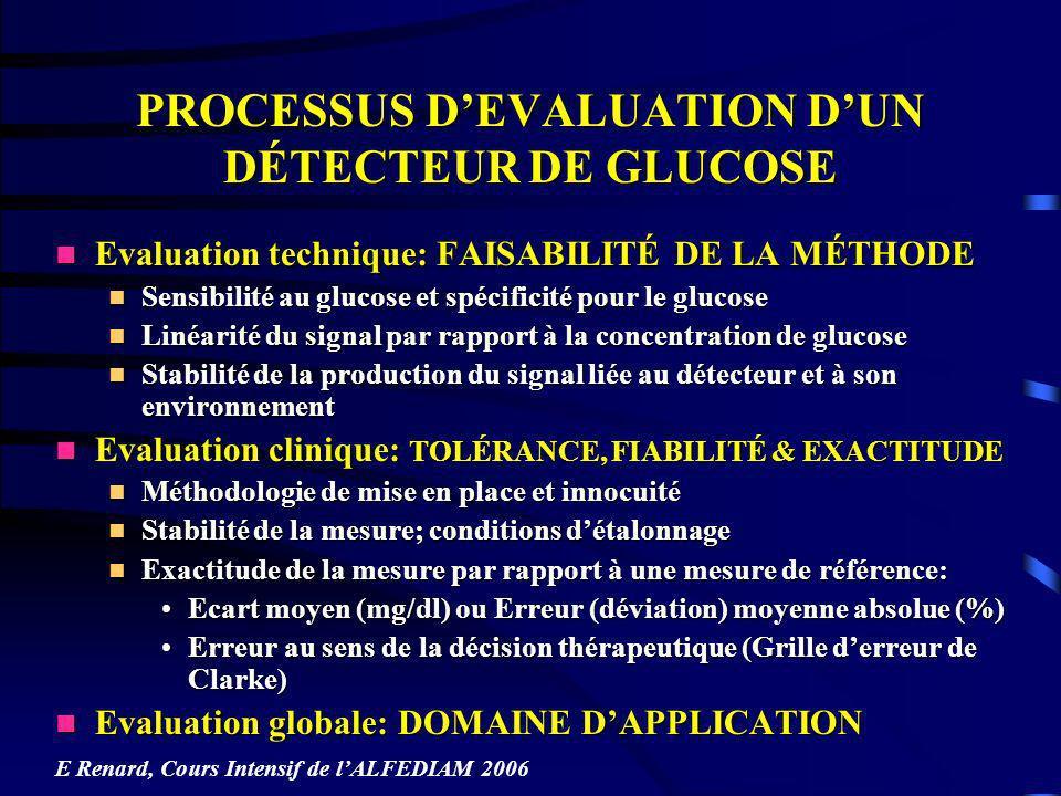 PROCESSUS D'EVALUATION D'UN DÉTECTEUR DE GLUCOSE